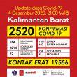 [INFOGRAFIS] Data Covid-19 Kalbar per 4 Desember 2020